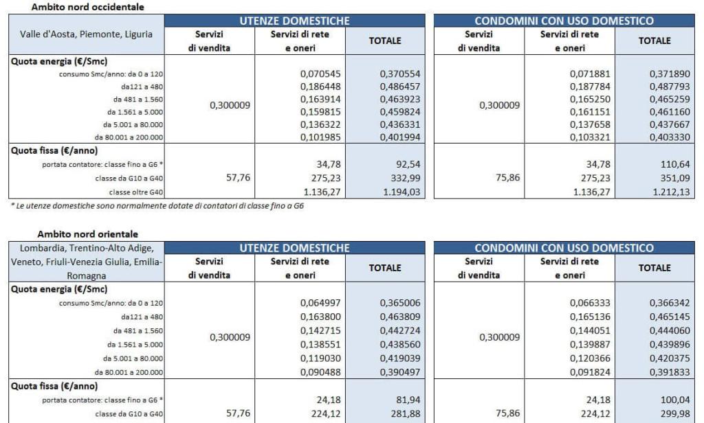 Esempio di tabella tariffaria per il prezzo di tutela definito dall'Autorità